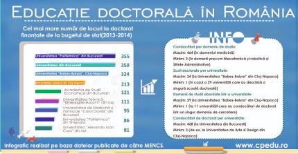 Educația doctorală în România